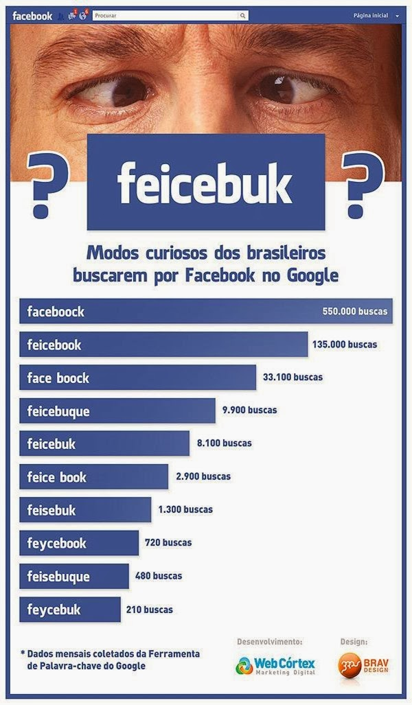 buscando facebook no google